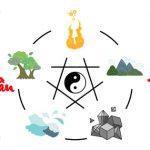 dụng thần tứ trụ